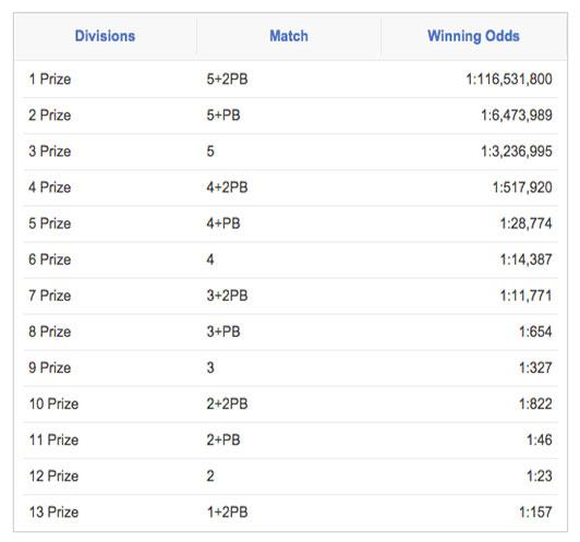 chances to win eurojackpot