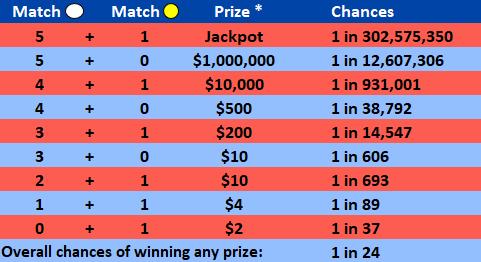 mega millions odds