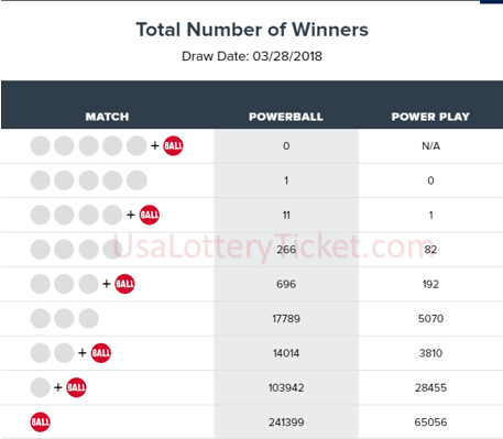 internationallottery.org-Powerball Lottery Draw Results Of 28/03/2018