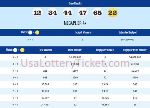 internationallottery.org-Mega Millions Lottery Draw Results Of 04/17/2018
