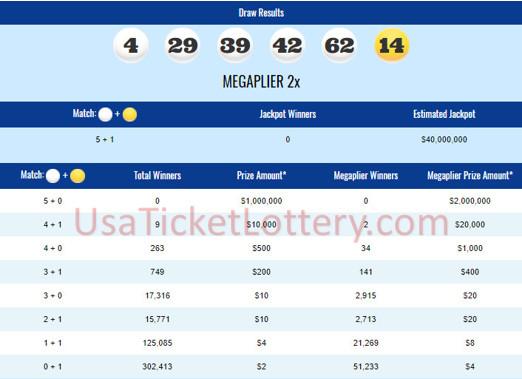 internationallottery.org-Mega Millions Lottery Draw Results Of 04/03/2018