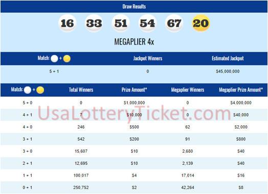 internationallottery.org-Mega Millions Lottery Draw Results Of 04/06/2018