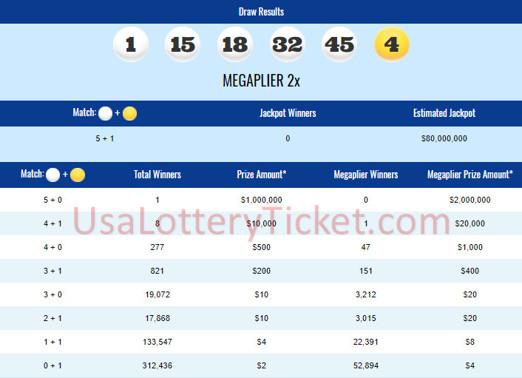 internationallottery.org-Mega Millions Lottery Draw Results Of 04/20/2018