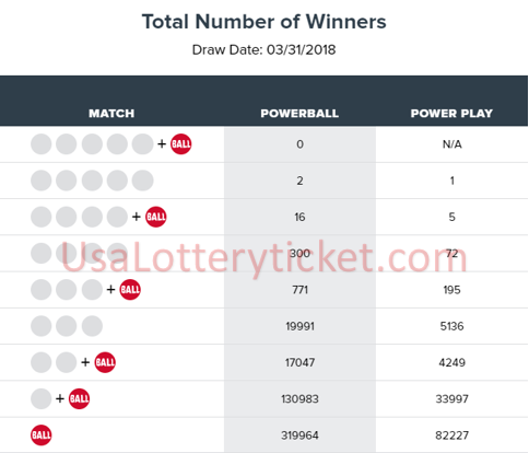 internationallottery.org-Powerball Lottery Draw Results Of 03/31/2018
