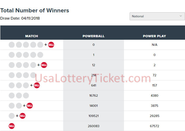 internationallottery.org-Powerball Lottery Draw Results Of 11/04/2018