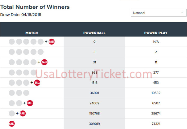 internationallottery.org-Powerball Lottery Draw Results Of 04/18/2018