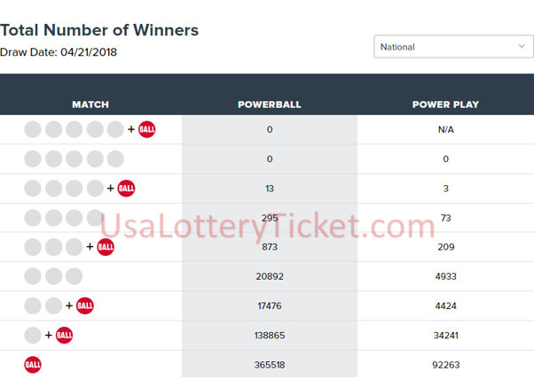 internationallottery.org-Powerball Lottery Draw Results Of 21/04/2018
