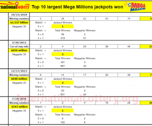 The top 10 largest Mega Millions jackpots won