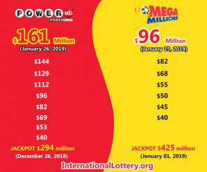 Jackpot Powerball is $161 million; Mega Millions is about to reach $100 million