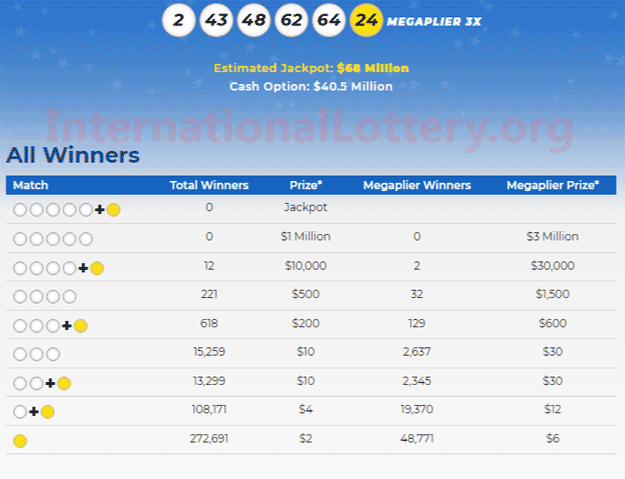 Mega Millions results for 01/18/19