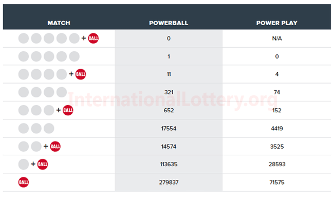 Powerball results for 01/23/19: Powebal jackpot stands at