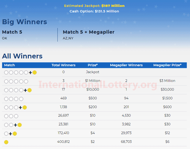Three players won $7 million with Mega Millions on Feb 07 ...