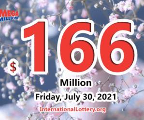 3 players win the second prizes of Mega Millions; Jackpot raises to $166 million