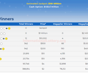 Mega Millions results for 2021/08/06: Jackpot stands at $208 million