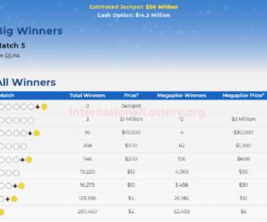 Mega Millions rewards 3 second prizes; Jackpot is $22 million